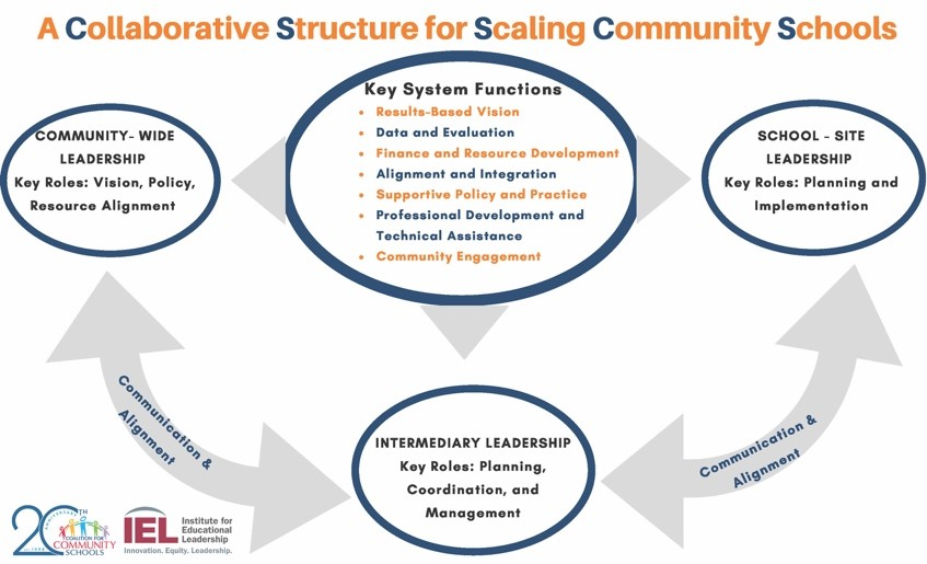 A Collaborative Structure for Scaling Community Schools